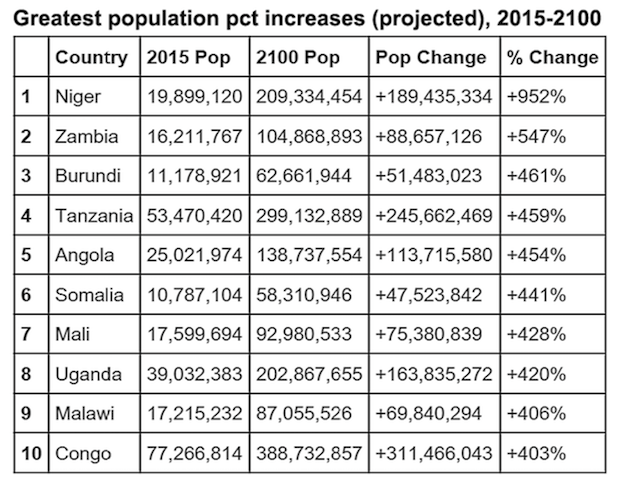 greatest-population-increases-2015-2100